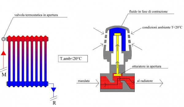 Le valvole termostatiche for Installazione valvole termostatiche